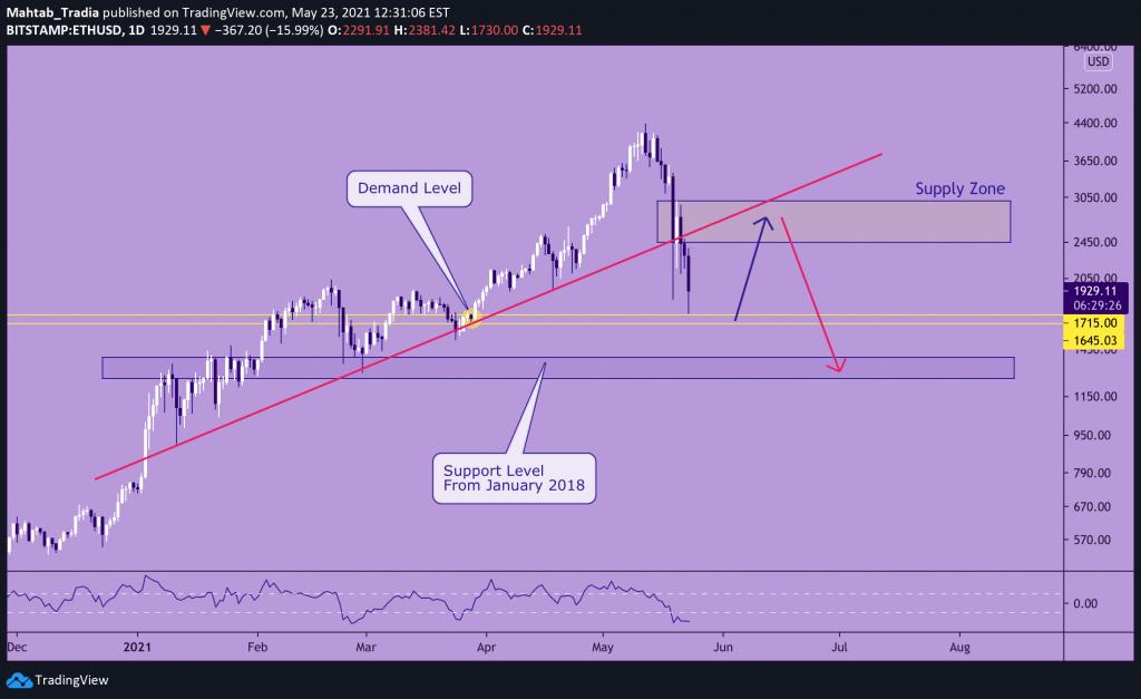 ETHUSD Broke The Ascending Trend line